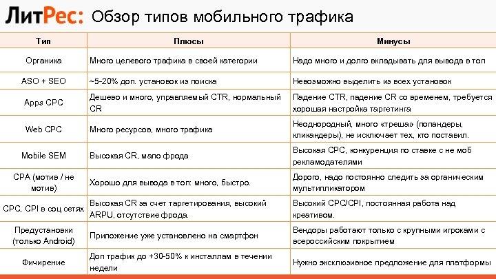 Обзор типов мобильного трафика Тип Органика Плюсы Минусы Много целевого трафика в своей категории