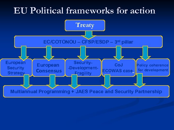 EU Political frameworks for action Treaty EC/COTONOU – CFSP/ESDP – 3 rd pillar European