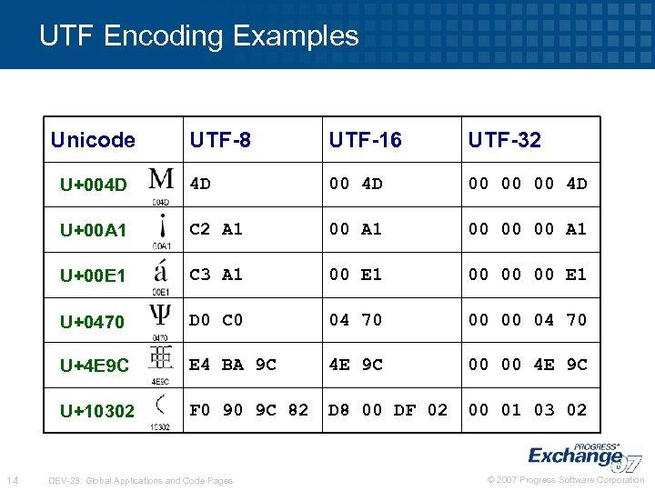 UTF Encoding Examples Unicode UTF-16 UTF-32 U+004 D 4 D 00 00 00 4