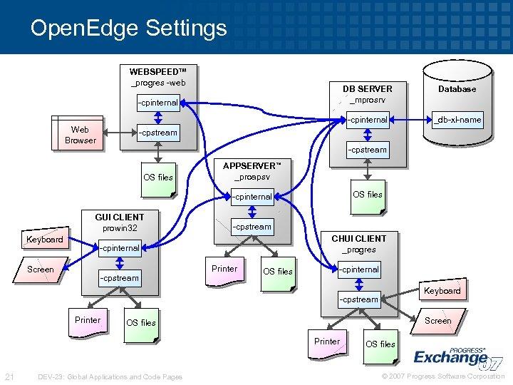 Open. Edge Settings WEBSPEED™ _progres -web DB SERVER _mprosrv -cpinternal Web Browser Database _db-xl-name
