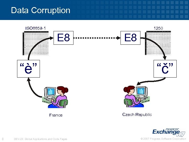 "Data Corruption ISO 8859 -1 1250 E 8 ""è"" ""č"" France 6 DEV-23: Global"