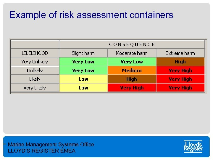 Example of risk assessment containers Marine Management Systems Office LLOYD'S REGISTER EMEA
