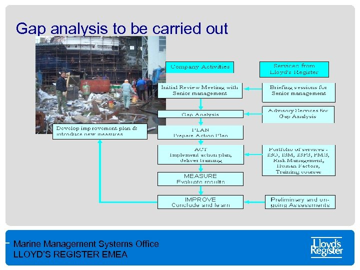 Gap analysis to be carried out Marine Management Systems Office LLOYD'S REGISTER EMEA