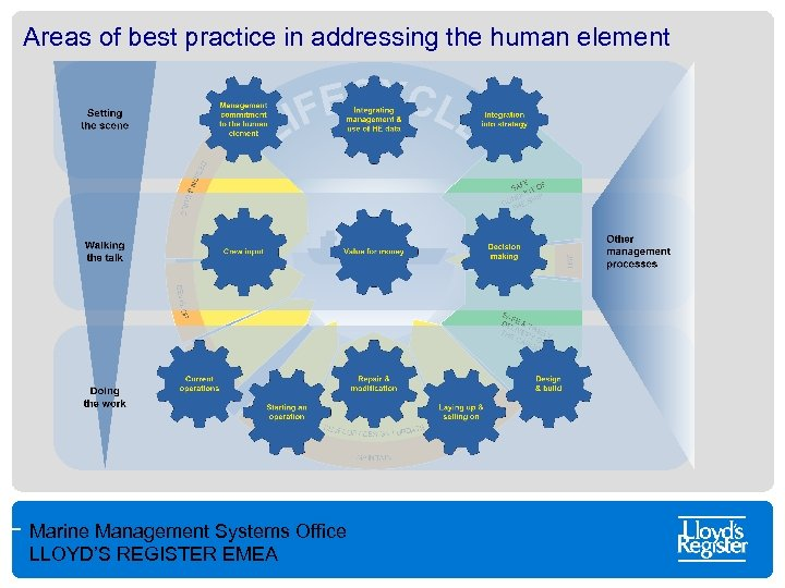 Areas of best practice in addressing the human element Marine Management Systems Office LLOYD'S