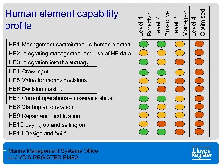 HE 1 Management commitment to human element HE 2 Integrating management and use of