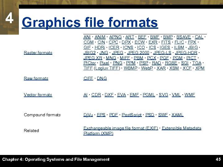 4 Graphics file formats Raster formats ANI · ANIM · APNG · ART ·