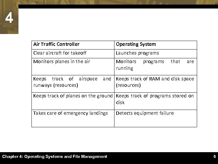 4 Air Traffic Controller Operating System Clear aircraft for takeoff Launches programs Monitors planes