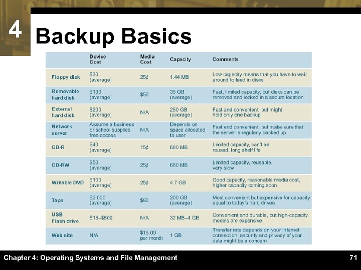4 Backup Basics Chapter 4: Operating Systems and File Management 71