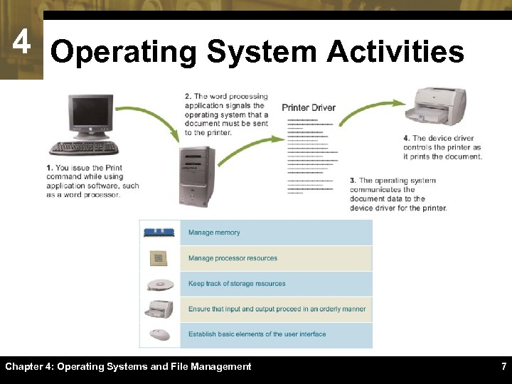 4 Operating System Activities Chapter 4: Operating Systems and File Management 7