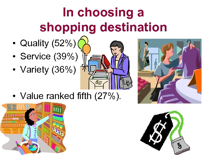 In choosing a shopping destination • Quality (52%) • Service (39%) • Variety (36%)