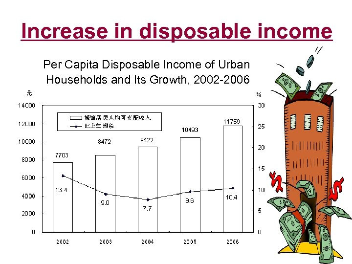 Increase in disposable income Per Capita Disposable Income of Urban Households and Its Growth,
