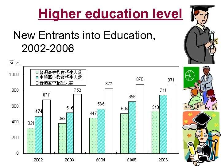 Higher education level New Entrants into Education, 2002 -2006