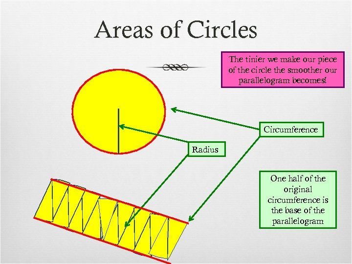Areas of Circles The tinier we make our piece of the circle the smoother