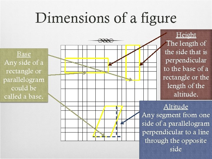 Dimensions of a figure Base Any side of a rectangle or parallelogram could be