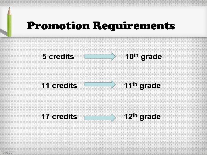 Promotion Requirements 5 credits 10 th grade 11 credits 11 th grade 17 credits