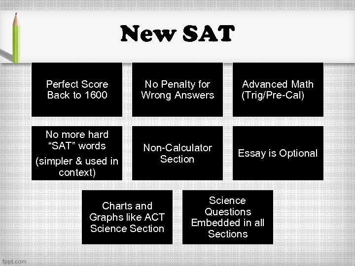New SAT Perfect Score Back to 1600 No Penalty for Wrong Answers Advanced Math