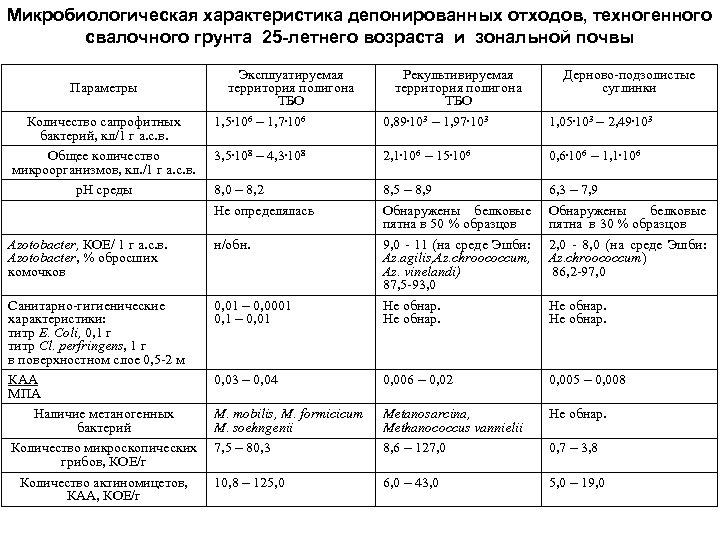 Микробиологическая характеристика депонированных отходов, техногенного свалочного грунта 25 -летнего возраста и зональной почвы Параметры