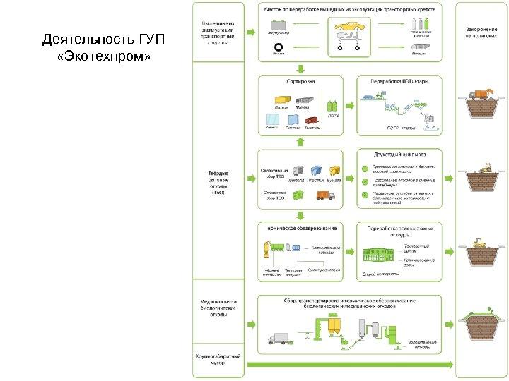 Деятельность ГУП «Экотехпром»