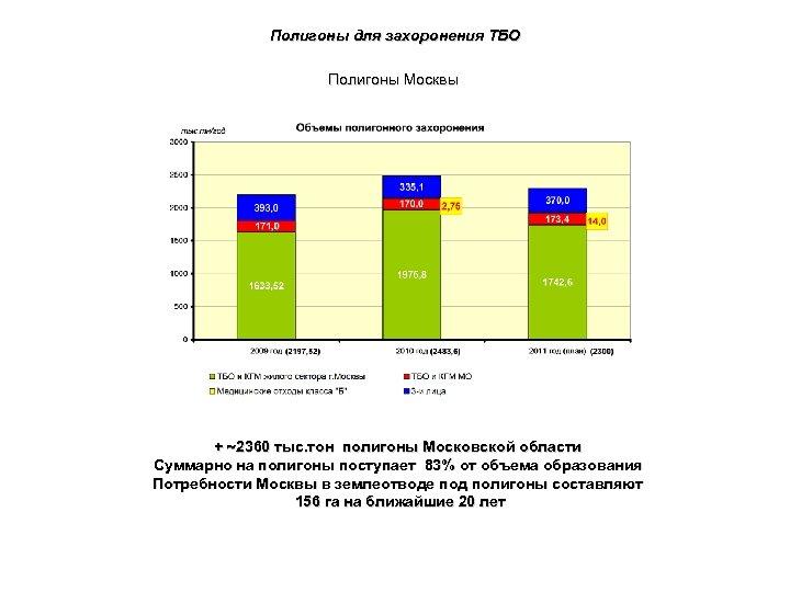 Полигоны для захоронения ТБО Полигоны Москвы + 2360 тыс. тон полигоны Московской области Суммарно
