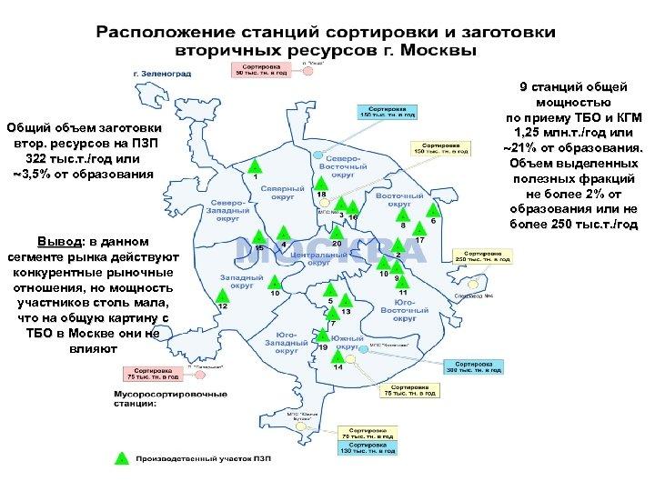 Общий объем заготовки втор. ресурсов на ПЗП 322 тыс. т. /год или 3, 5%