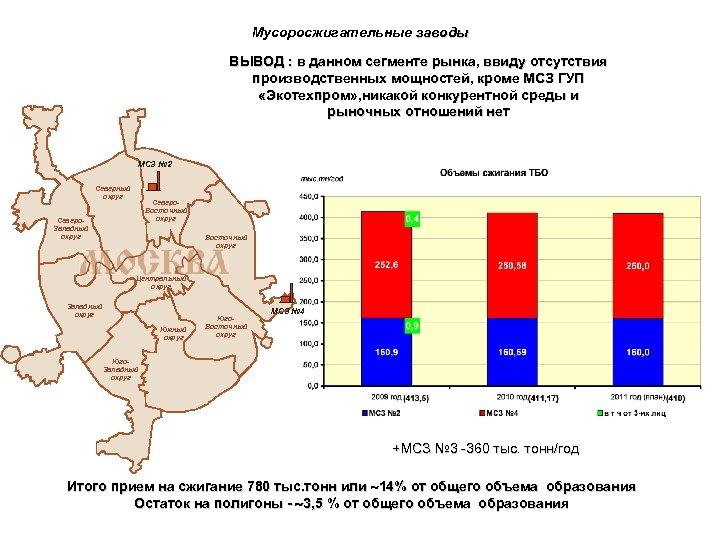 Мусоросжигательные заводы ВЫВОД : в данном сегменте рынка, ввиду отсутствия производственных мощностей, кроме МСЗ