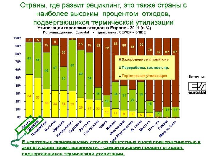 Страны, где развит рециклинг, это также страны с наиболее высоким процентом отходов, подвергающихся термической