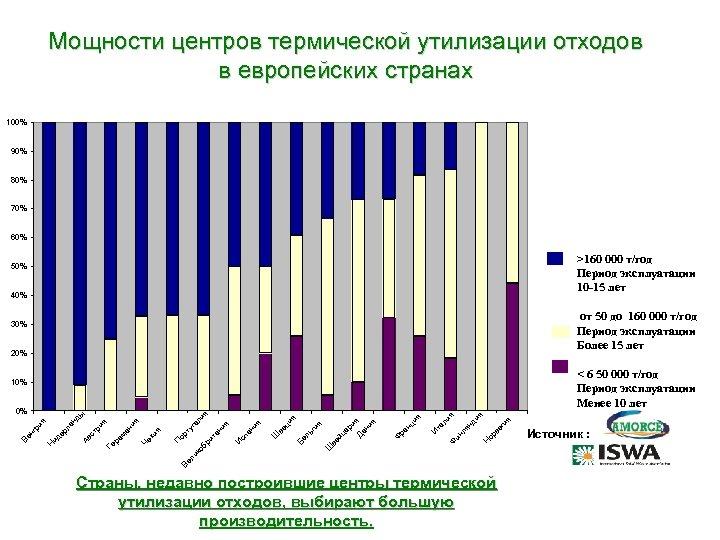 Мощности центров термической утилизации отходов в европейских странах 100% 90% 80% 70% 60% >160