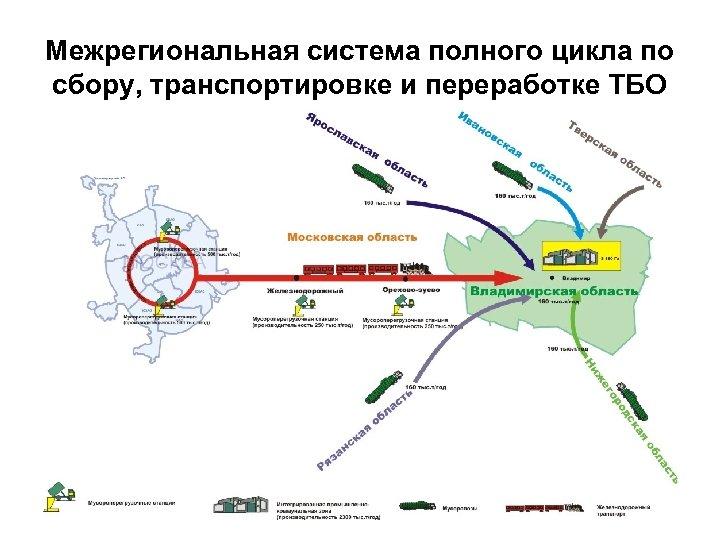 Межрегиональная система полного цикла по сбору, транспортировке и переработке ТБО