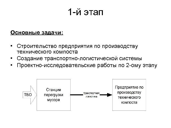 1 -й этап Основные задачи: • Строительство предприятия по производству технического компоста • Создание