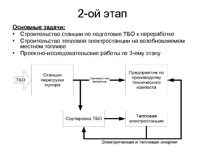 2 -ой этап Основные задачи: • Строительство станции по подготовке ТБО к переработке •