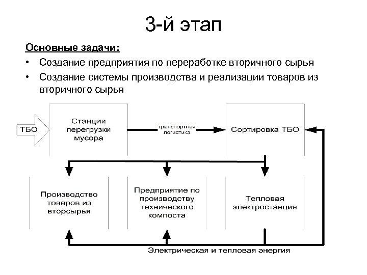 3 -й этап Основные задачи: • Создание предприятия по переработке вторичного сырья • Создание
