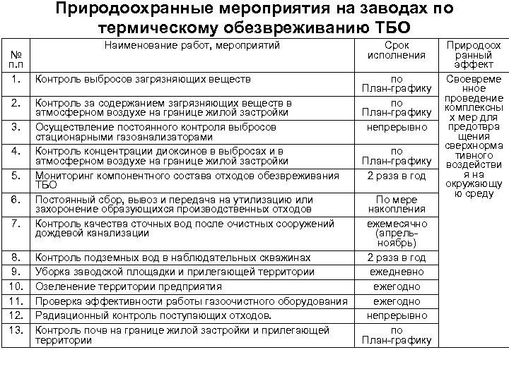Природоохранные мероприятия на заводах по термическому обезвреживанию ТБО Наименование работ, мероприятий № п. п