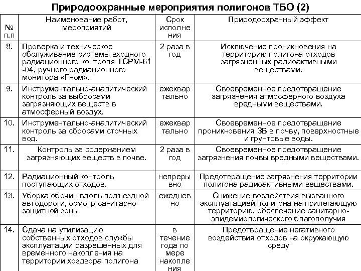 Природоохранные мероприятия полигонов ТБО (2) Наименование работ, № мероприятий п. п 8. Проверка и