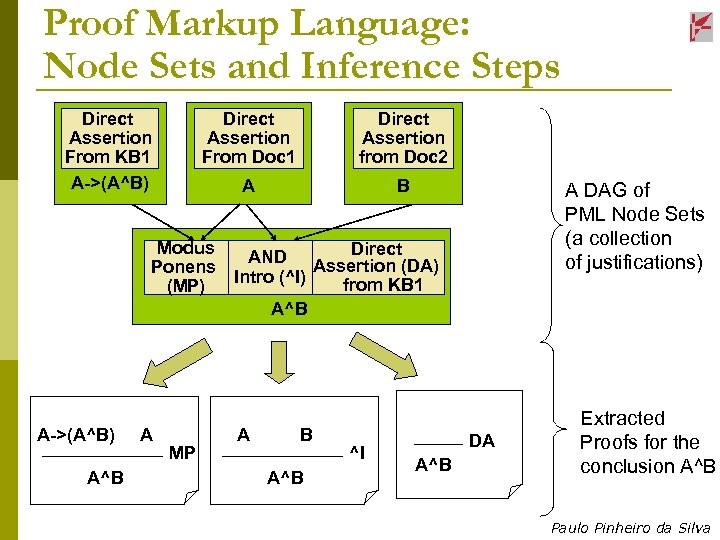 Proof Markup Language: Node Sets and Inference Steps Direct Assertion From KB 1 A->(A^B)