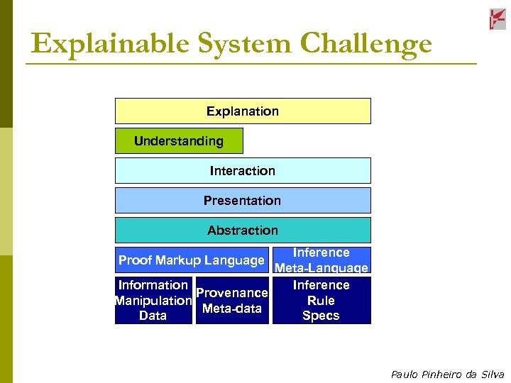 Explainable System Challenge Explanation Understanding Interaction Presentation Abstraction Inference Meta-Language Information Inference Provenance Manipulation