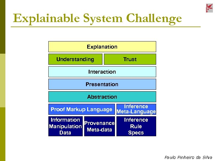 Explainable System Challenge Explanation Understanding Trust Interaction Presentation Abstraction Inference Proof Markup Language Meta-Language