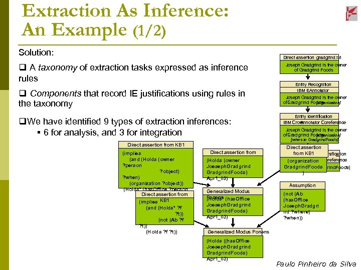 Extraction As Inference: An Example (1/2) Solution: Direct assertion from gradgrind. txt q A