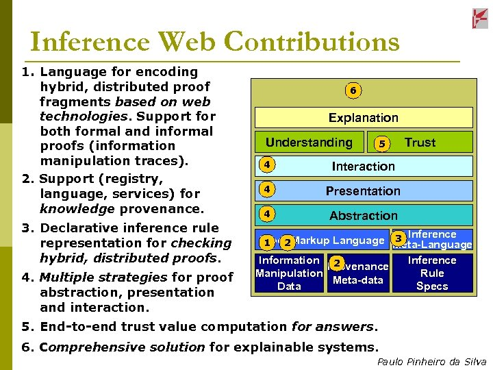 Inference Web Contributions 1. Language for encoding hybrid, distributed proof fragments based on web