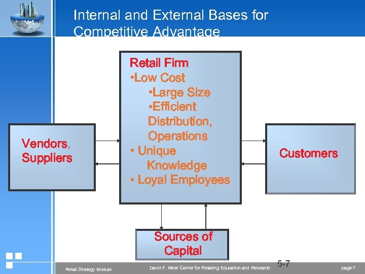 Internal and External Bases for Competitive Advantage Vendors, Suppliers Retail Firm • Low Cost