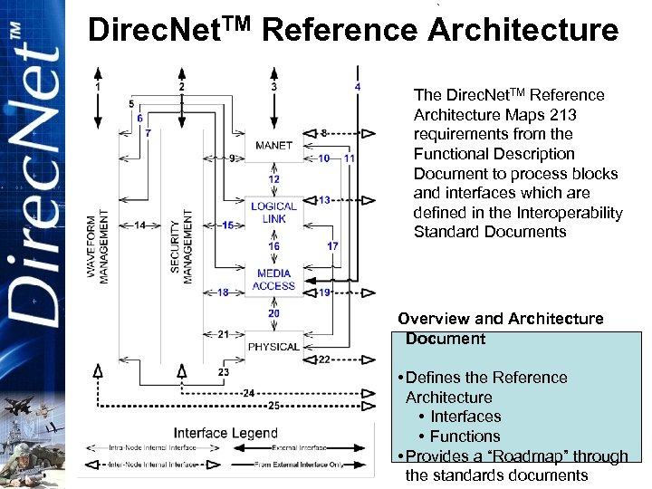 EXPORT CONTROLLED (See note on cover page) Direc. Net. TM Reference Architecture The Direc.