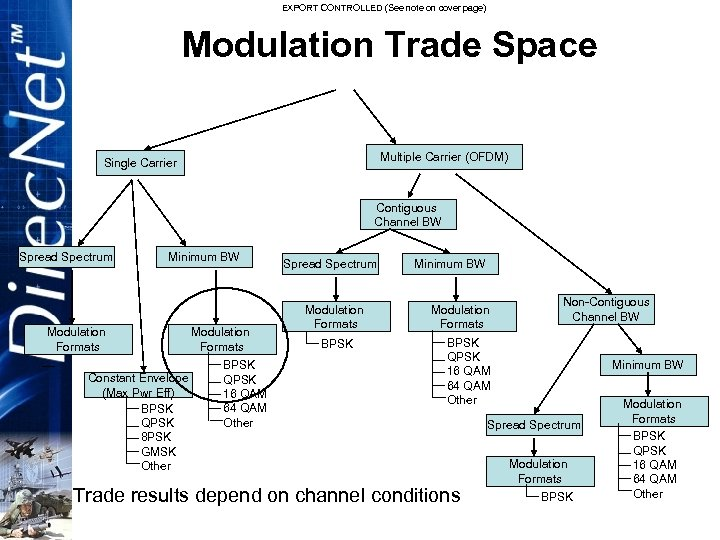 EXPORT CONTROLLED (See note on cover page) Modulation Trade Space Multiple Carrier (OFDM) Single