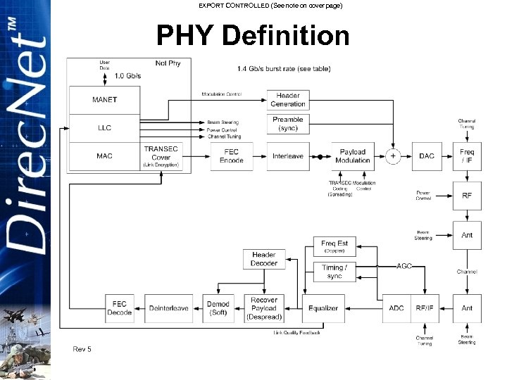 EXPORT CONTROLLED (See note on cover page) PHY Definition