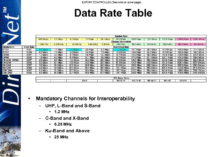 EXPORT CONTROLLED (See note on cover page) Data Rate Table • Mandatory Channels for