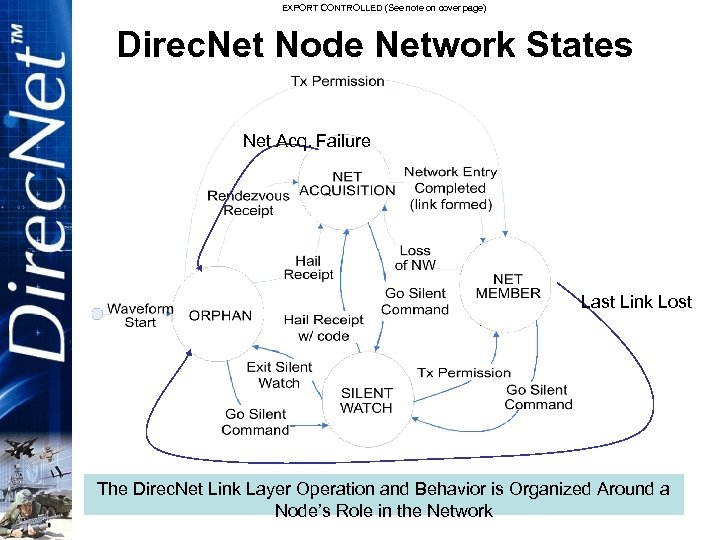 EXPORT CONTROLLED (See note on cover page) Direc. Net Node Network States Net Acq.