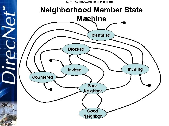 EXPORT CONTROLLED (See note on cover page) Neighborhood Member State Machine Identified Blocked Inviting