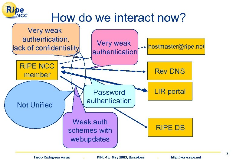 How do we interact now? Very weak authentication, lack of confidentiality Very weak authentication