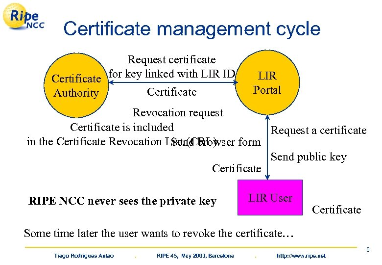 Certificate management cycle Request certificate Certificate for key linked with LIR ID Certificate Authority