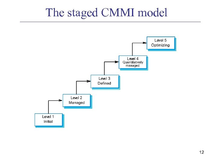R D SDM 1 Software Process Improvement Capability Maturity