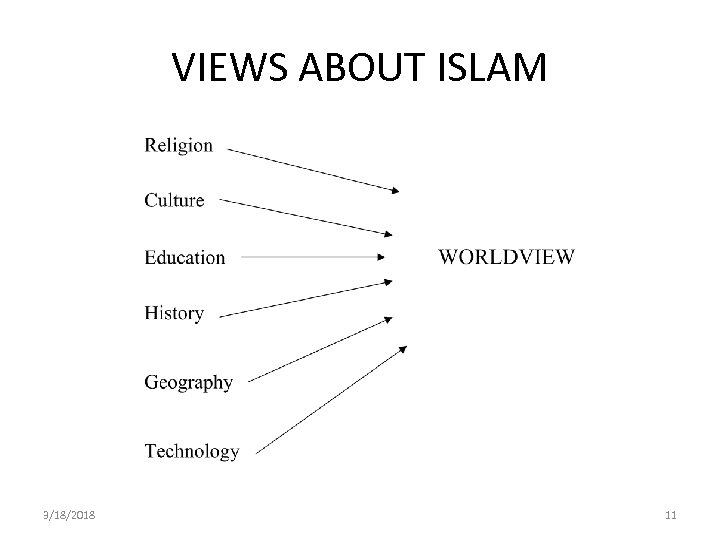 VIEWS ABOUT ISLAM 3/18/2018 11