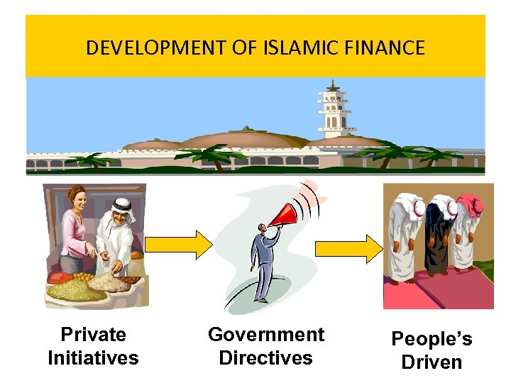 DEVELOPMENT OF ISLAMIC FINANCE Private Initiatives Government Directives People's Driven